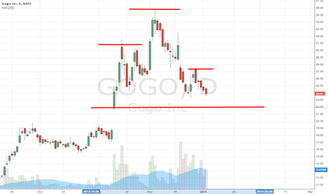 GOGO: Head and shoulders?