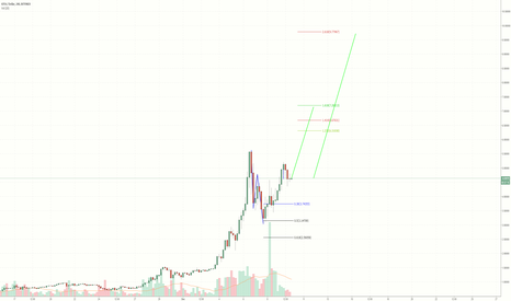 IOTUSD: Iota $10 Coin? Structure says so...