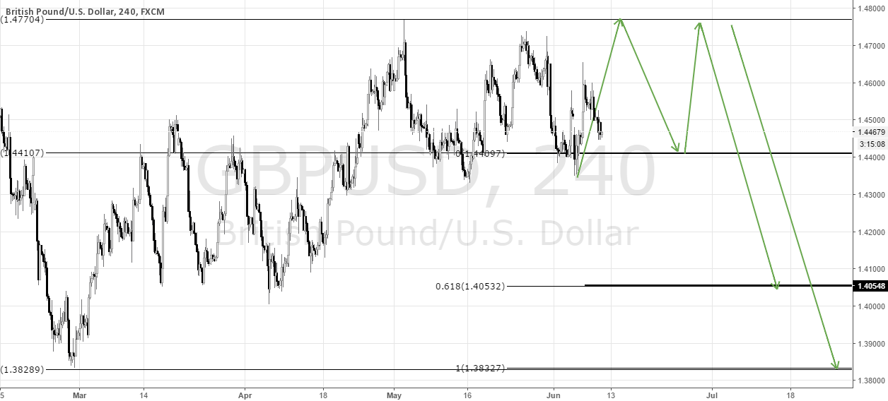 GBPUSD the market anticipates brexit Pound slumps