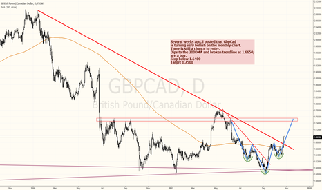 GBPCAD: GbpCad formed a strong procyclical buy signal