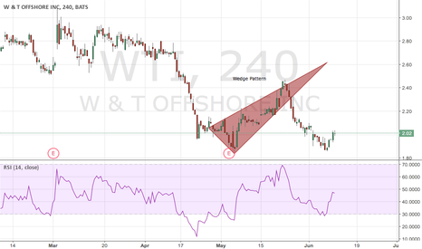 WTI: Wedge Pattern