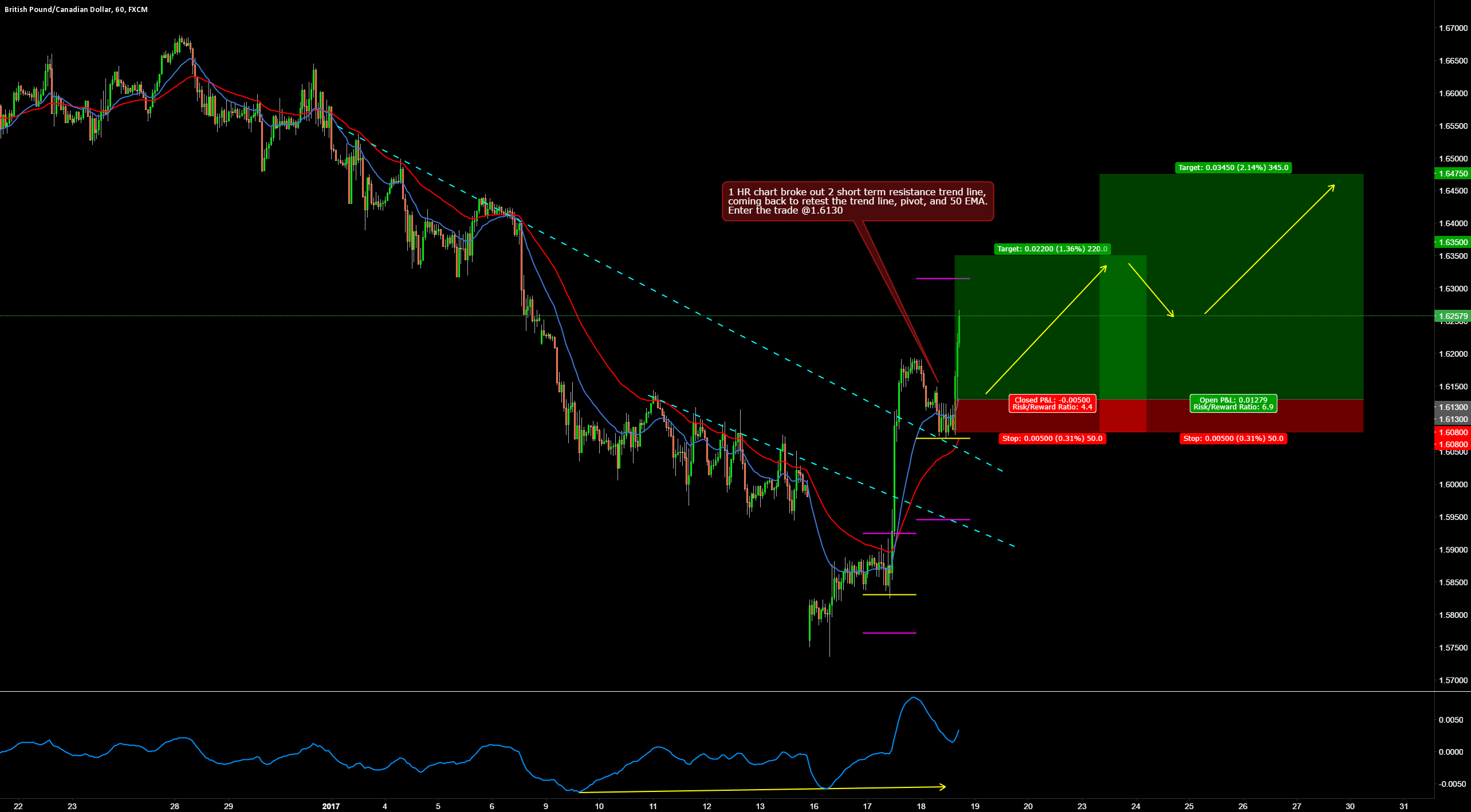 GBPCAD LONG 1 HR BREAK AND RETEST TRADE SETUP