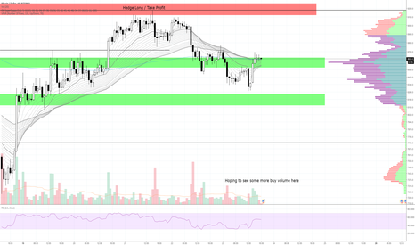 BTCUSD: Be Patient With BTC Here