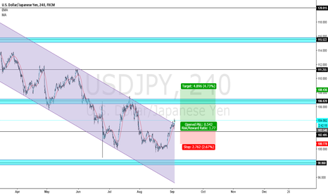 USDJPY: U/J is all the way up