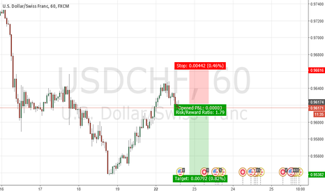 USDCHF: LET SCALP THIS AFTERNOON