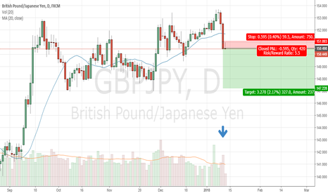 GBPJPY: Short Sell Idea in GBPJPY: Simple Setup