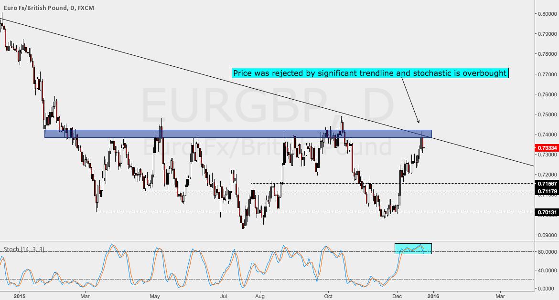 EURGBP Short - I'm In