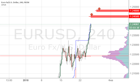 EURUSD: EURUSD продажа 1.2450