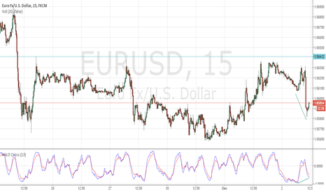 EURUSD: Last chance to get long for #squeeze $EURUSD #divergence #halo?