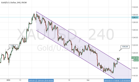 XAUUSD: Gold recovery still confusing