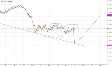 EURUSD: EUR/USD - Price movement