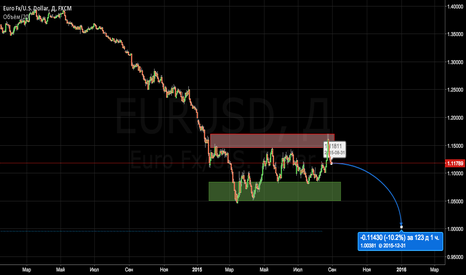 EURUSD: EURUSD Short.