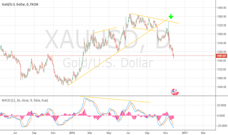 XAUUSD: Gold in DownTrend