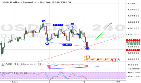 USDCAD: USDCAD .. new wave will be a good opportunity