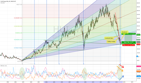 HUI: HUI: Best chance since 2000 or 2008 to go long? [Update]