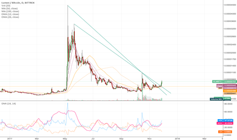 XLMBTC: Stellar in strong uptrend