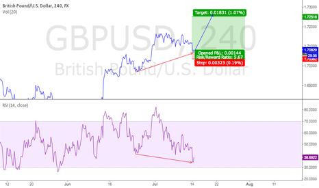 GBPUSD: GBPUSD bullish divergence