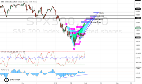 SPX500: Thoughts on the SPX