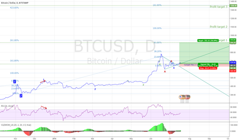 BTCUSD: BTCUSD is on the rise, or is it?