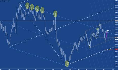 GC1!: GC - Gold broke the sine wave. Short term long.