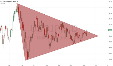 USDJPY: Reaction now! the triangle broke up!