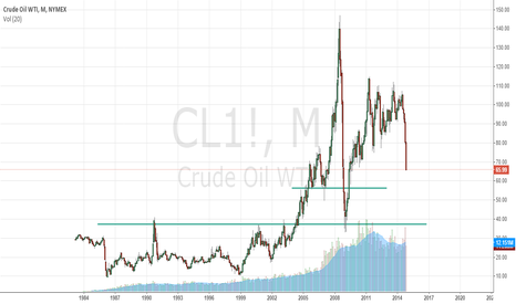 CL1!: WTI OIL