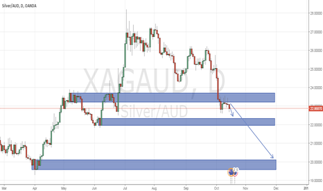 XAGAUD: silver might going down