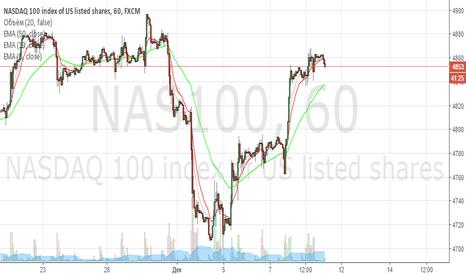 NAS100: NASDAQ - long
