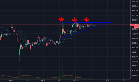 BTCUSD: Bitcoin in an upward trend.