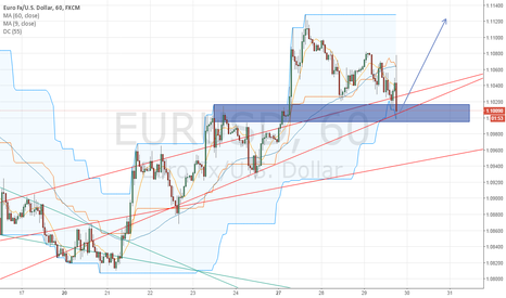 EURUSD: EURUSD is testing a time-tested S/R + Trend Line.