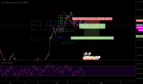 EURJPY: We might have an impulse or a zigzag corection