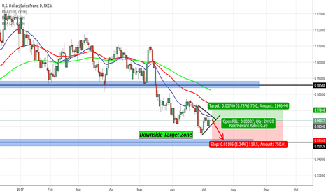 USDCHF: USDCHF SHORTS? NEW LOWS?!
