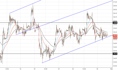 UKOIL: Crude Oil short term support area