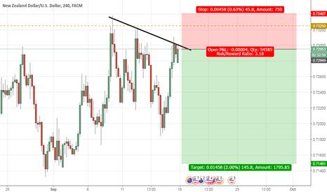 NZDUSD: Sell NZD/USD
