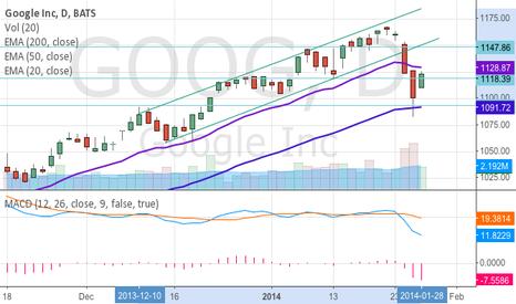 GOOG: GOOG breaks trend line on daily