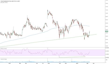 TEVA: TEVA Failed Breakdown - Moving Higher