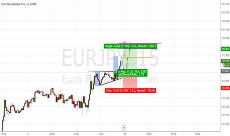 EURJPY: Pattern chartist