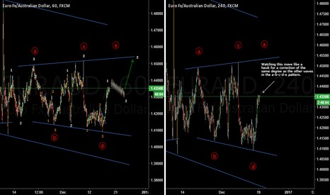 EURAUD: A Potential Expanding Triangle In The Making On EURAUD