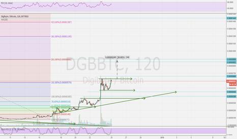 DGBBTC: Digibyte, upside only place