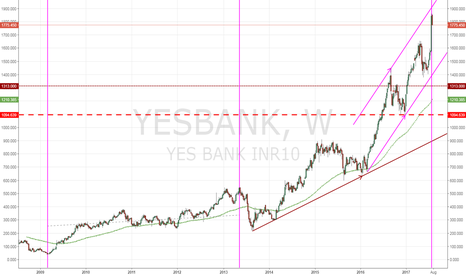 YESBANK: YES completes time cycles yesssss!