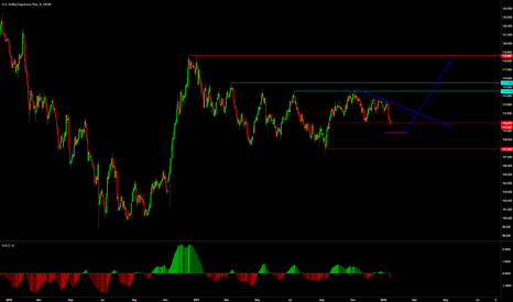 USDJPY: I'm waiting for a long signal