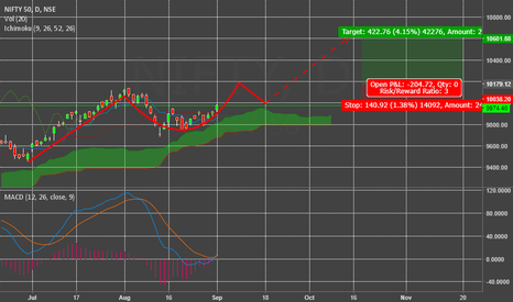 NIFTY: Nifty on a Cup and Handle pattern