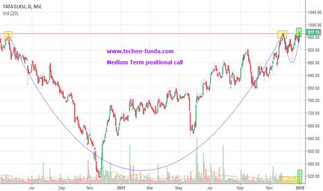 TATAELXSI: Tata Elxsi Medium Term positional call