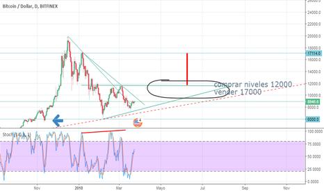 BTCUSD: patrón triangulo ascendente