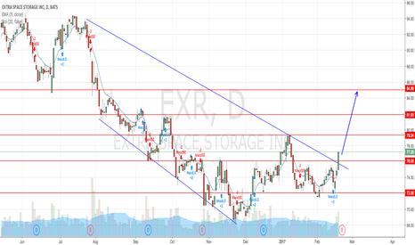 EXR: Divergence signal, accompanied by trendline breakout