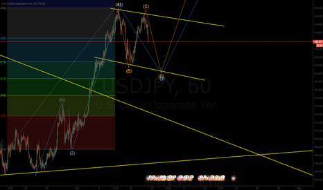 USDJPY: USD/JPY correction Pattern for more Up
