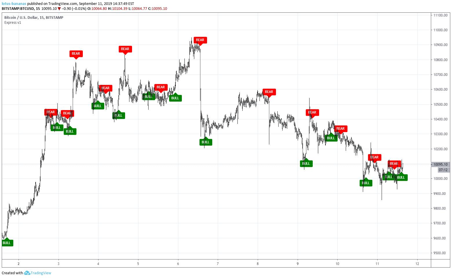 bitcoin trading viee