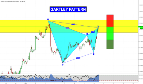 GBPNZD: Gartley at market on GBPNZD!