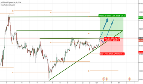 GBPJPY: British Pound / Japanese Yen