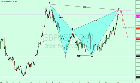GBPUSD: GBPUSD in the form of bats